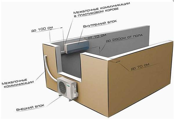 Правильный монтаж кондиционеров в два этапа: технология, инструкция