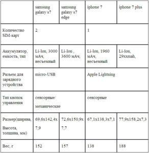 Сравнение: iphone 7 или samsung galaxy s7 – что лучше выбрать?
