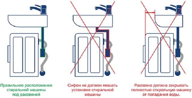 Как сделать слив стиральной машины в канализацию своими руками?