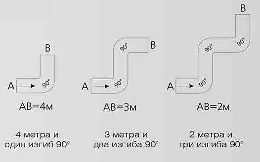 Вытяжка с 2 моторами или 1 – в чем разница?