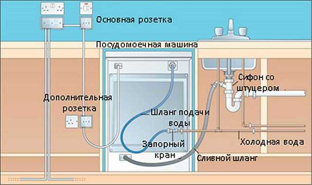 Инструкция по подключению посудомоечной машины