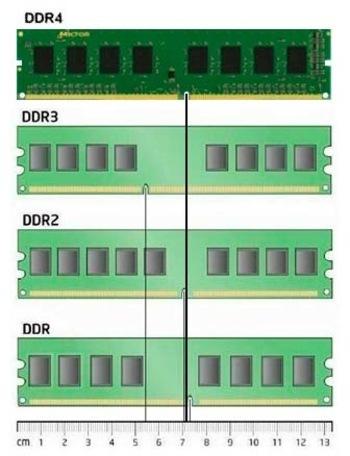 Какая частота оперативной памяти лучше?