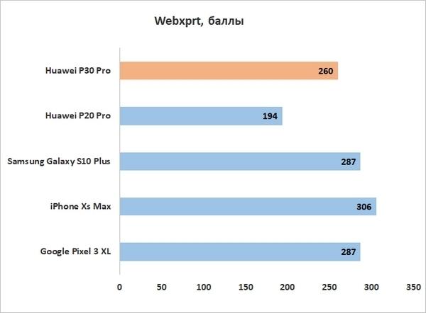 Обзор смартфона huawei p30 pro, примеры фото на камеру